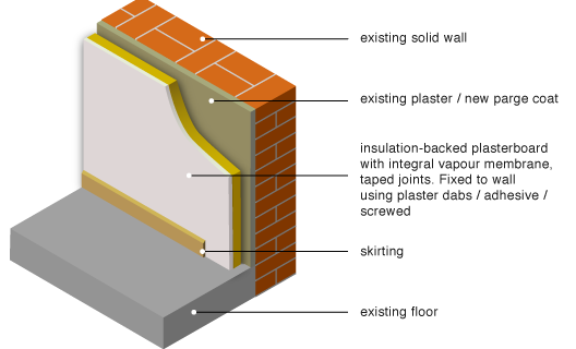 Thermal Insulation External Wall Insulation